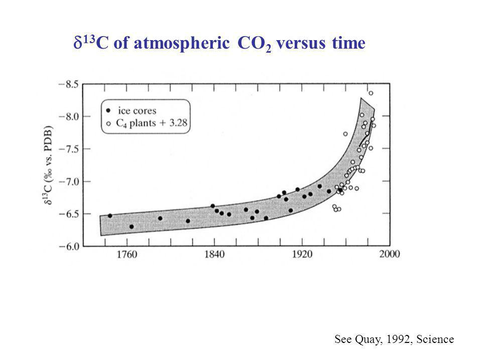 d13C of atmospheric CO2 versus time