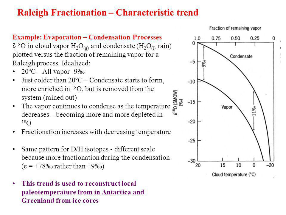Raleigh Fractionation – Characteristic trend