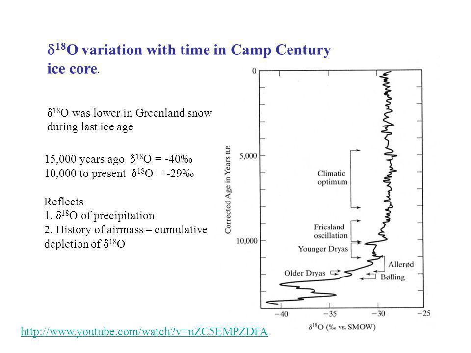 d18O variation with time in Camp Century ice core.