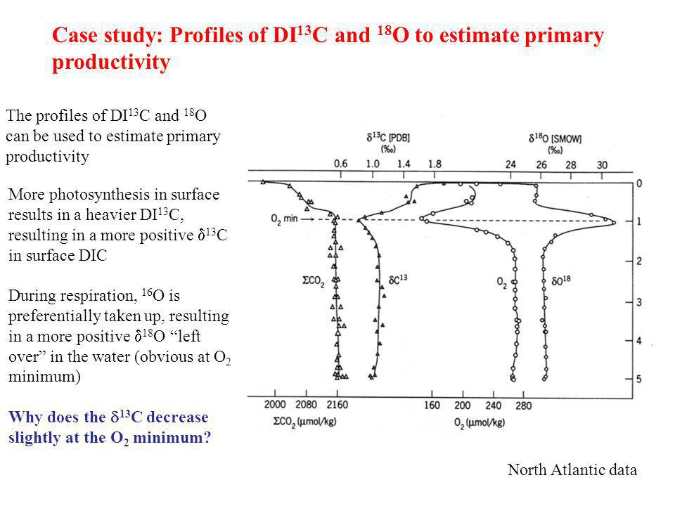 Case study: Profiles of DI13C and 18O to estimate primary productivity