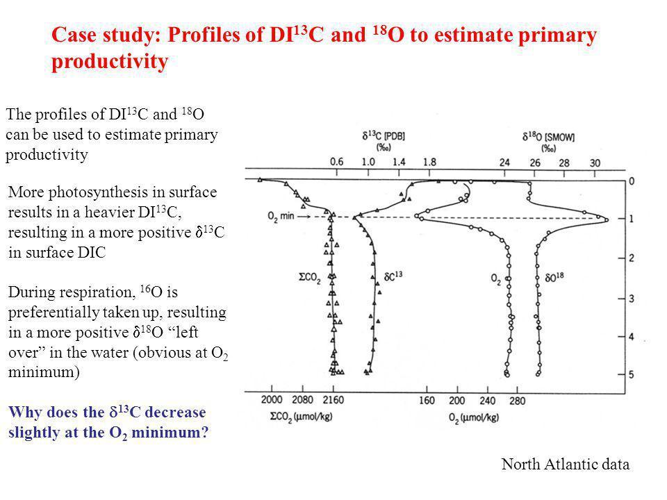 Case study: Profiles of DI13C and 18O to estimate primary productivity