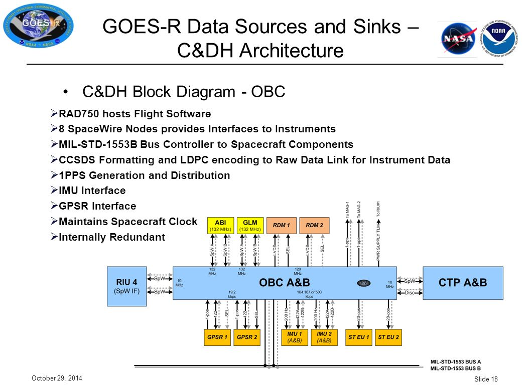 GOES-R Data Sources and Sinks – C&DH Architecture