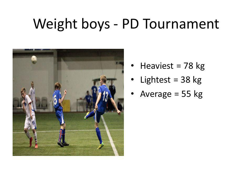 Weight boys - PD Tournament