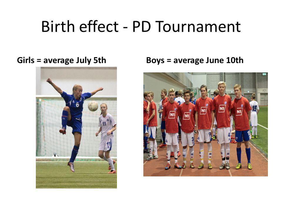 Birth effect - PD Tournament