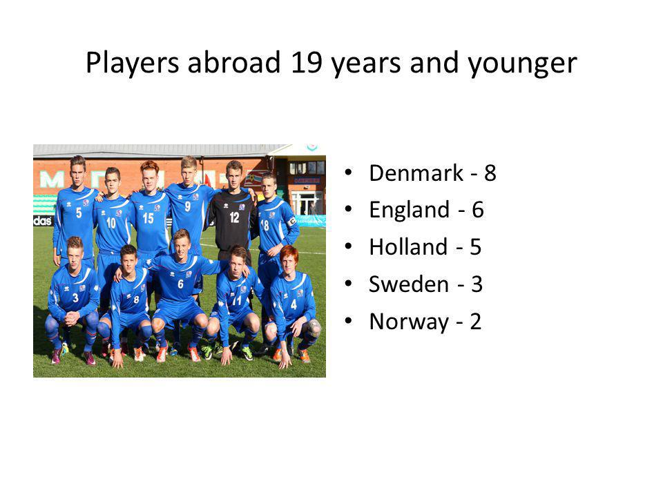 Players abroad 19 years and younger