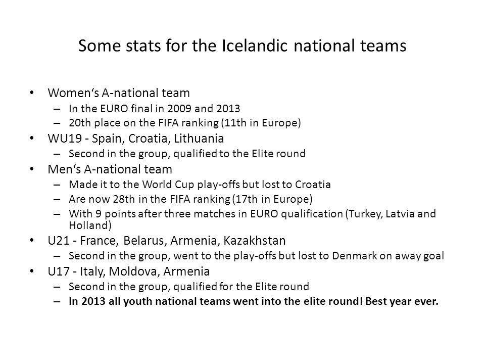 Some stats for the Icelandic national teams