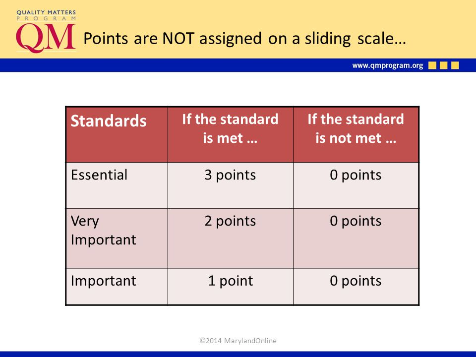 Points are NOT assigned on a sliding scale…