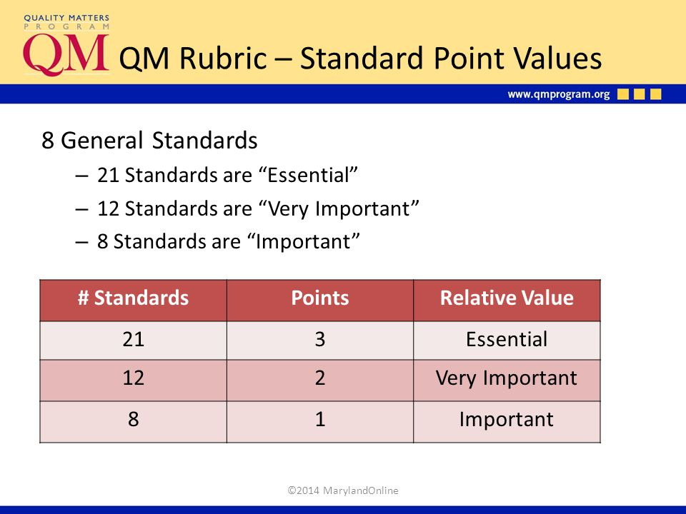 QM Rubric – Standard Point Values