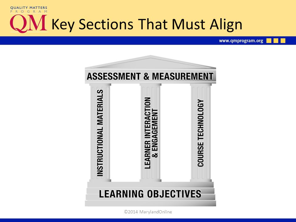 Key Sections That Must Align