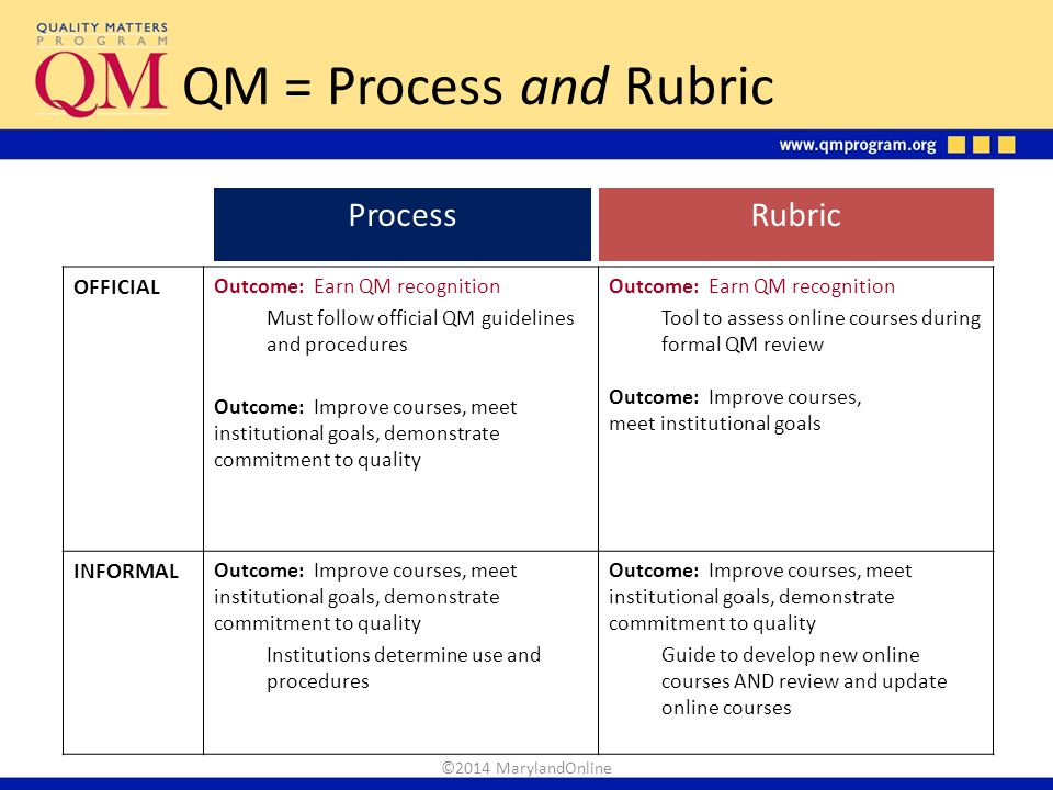 QM = Process and Rubric Process Rubric OFFICIAL INFORMAL