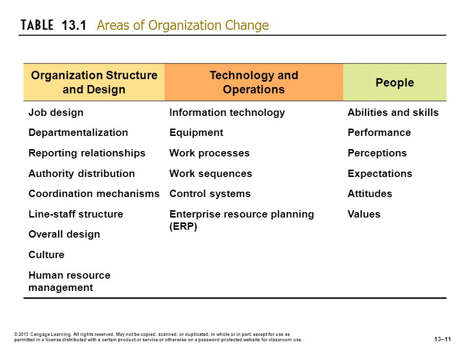Organization Structure and Design Technology and Operations