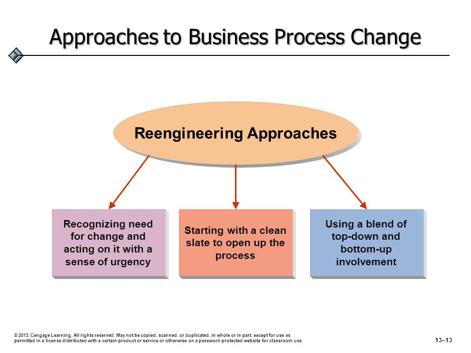 Approaches to Business Process Change