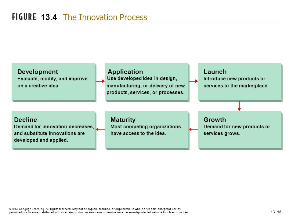 13.4 The Innovation Process