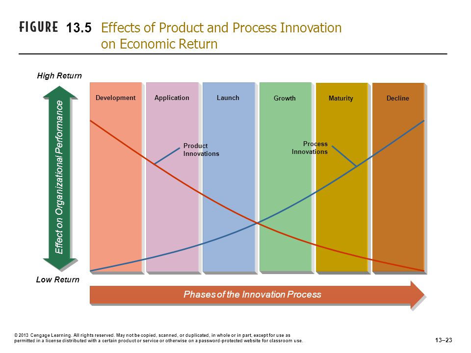 13.5 Effects of Product and Process Innovation on Economic Return