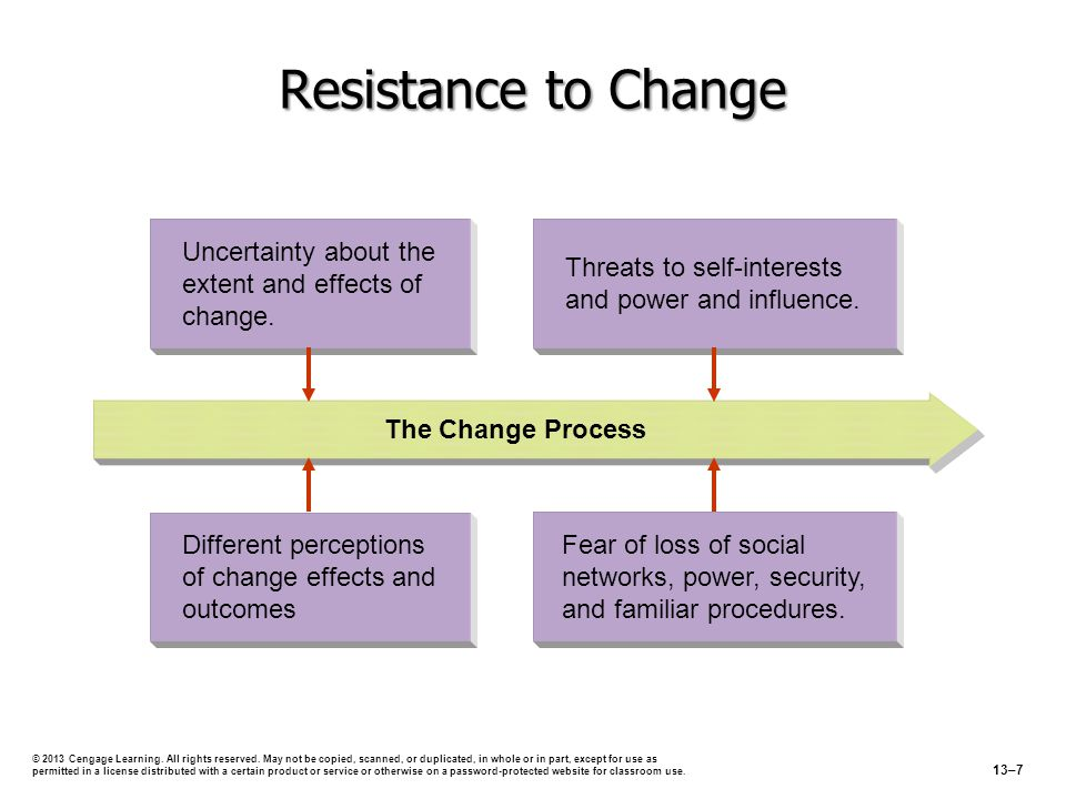 Management 11e Griffin Resistance to Change. Uncertainty about the extent and effects of change.