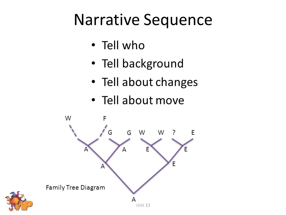Narrative Sequence Tell who Tell background Tell about changes