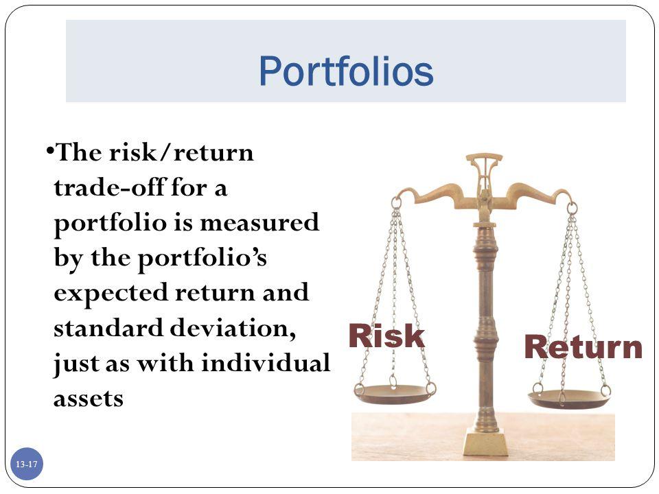 Portfolios Risk Return
