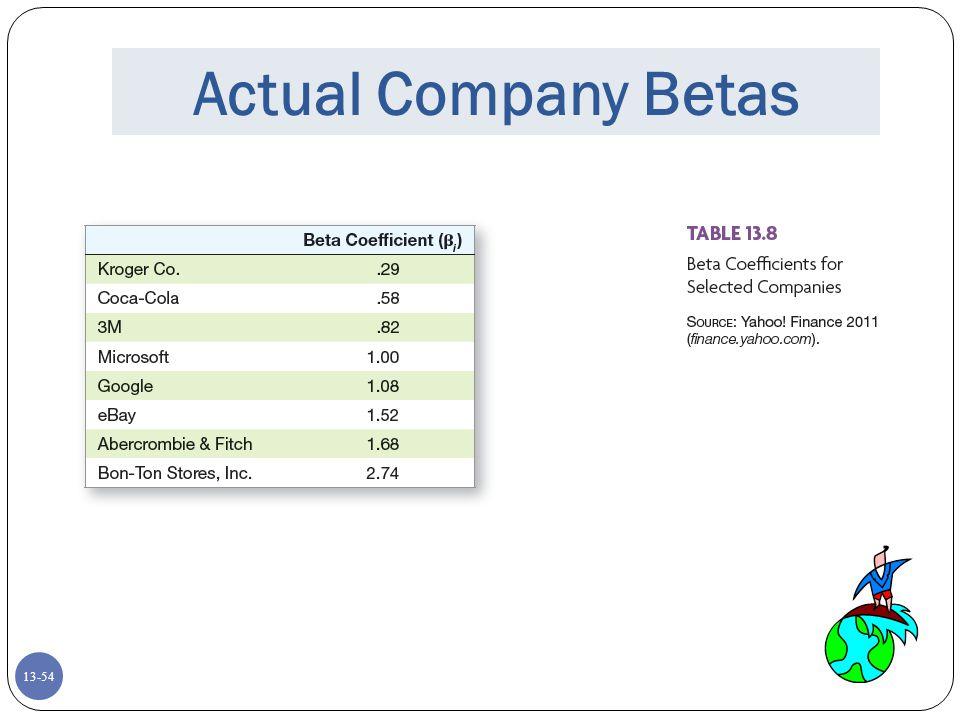 Actual Company Betas