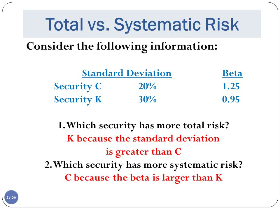 Total vs. Systematic Risk