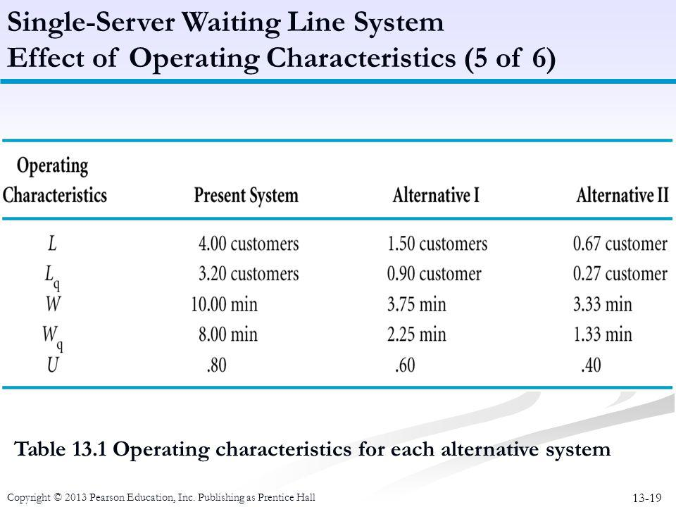 Single-Server Waiting Line System