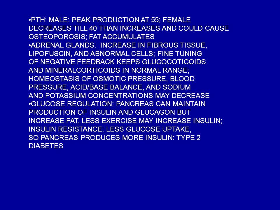 PTH: MALE: PEAK PRODUCTION AT 55; FEMALE
