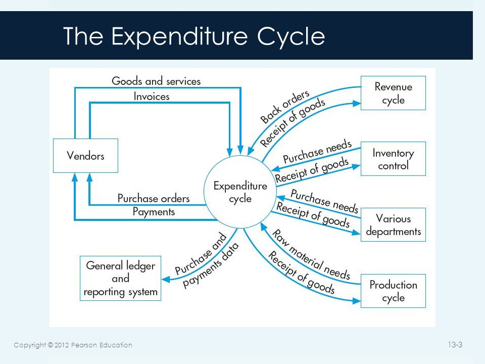The Expenditure Cycle Copyright © 2012 Pearson Education