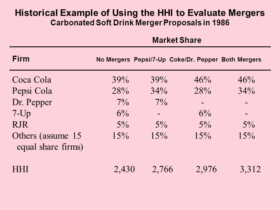 Historical Example of Using the HHI to Evaluate Mergers Carbonated Soft Drink Merger Proposals in 1986