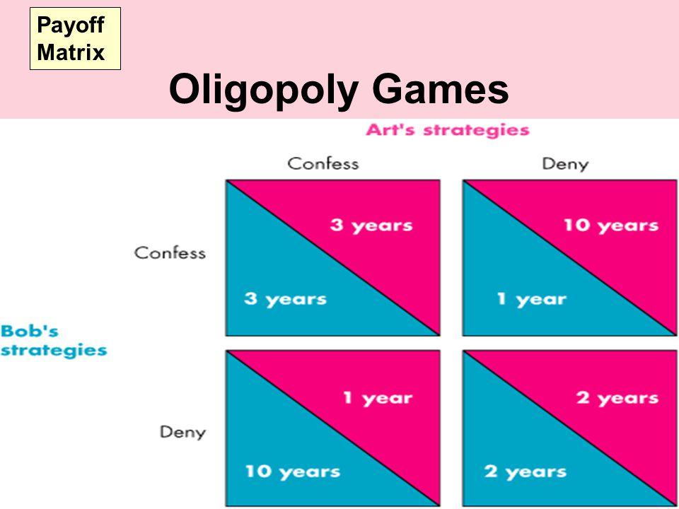 Payoff Matrix Oligopoly Games