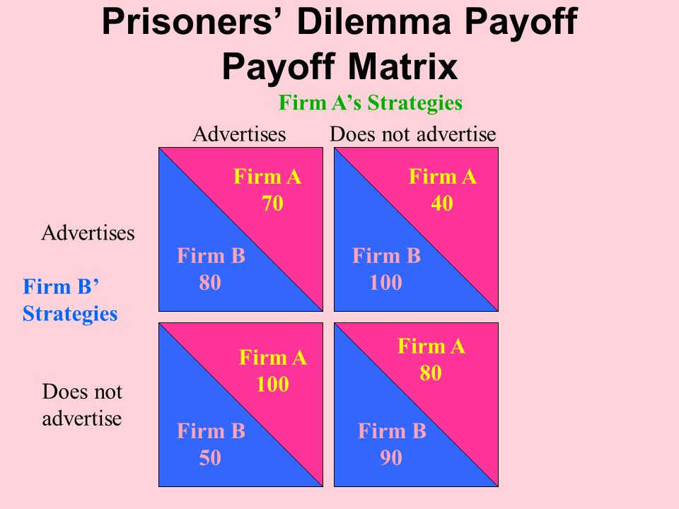 Prisoners' Dilemma Payoff Payoff Matrix