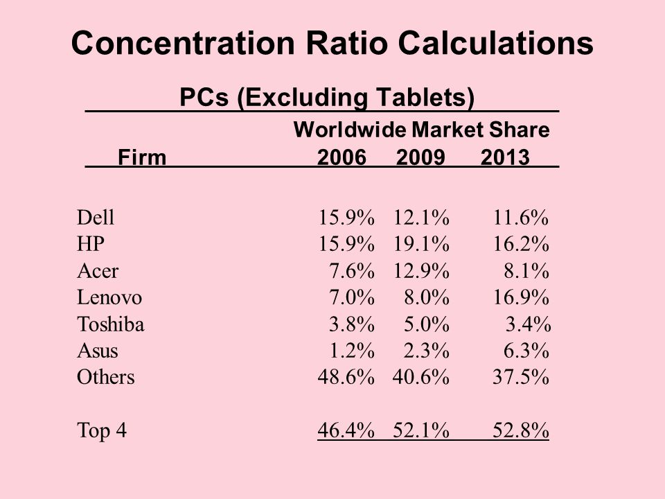 Concentration Ratio Calculations