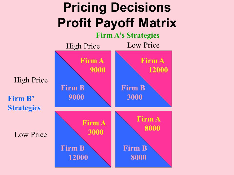 Pricing Decisions Profit Payoff Matrix