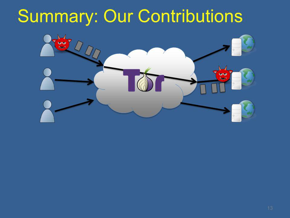 Summary: Our Contributions