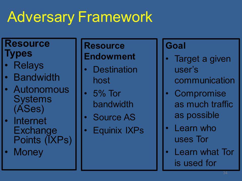Adversary Framework Resource Types Relays Bandwidth