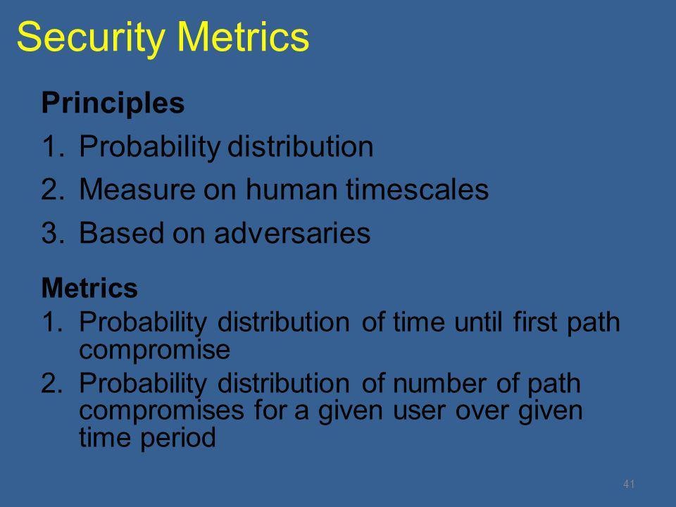 Security Metrics Principles Probability distribution