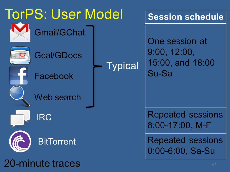 TorPS: User Model Typical 20-minute traces Session schedule