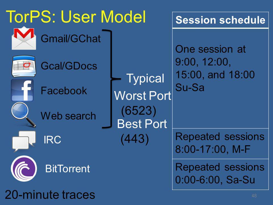 TorPS: User Model Typical Worst Port (6523) Best Port (443)