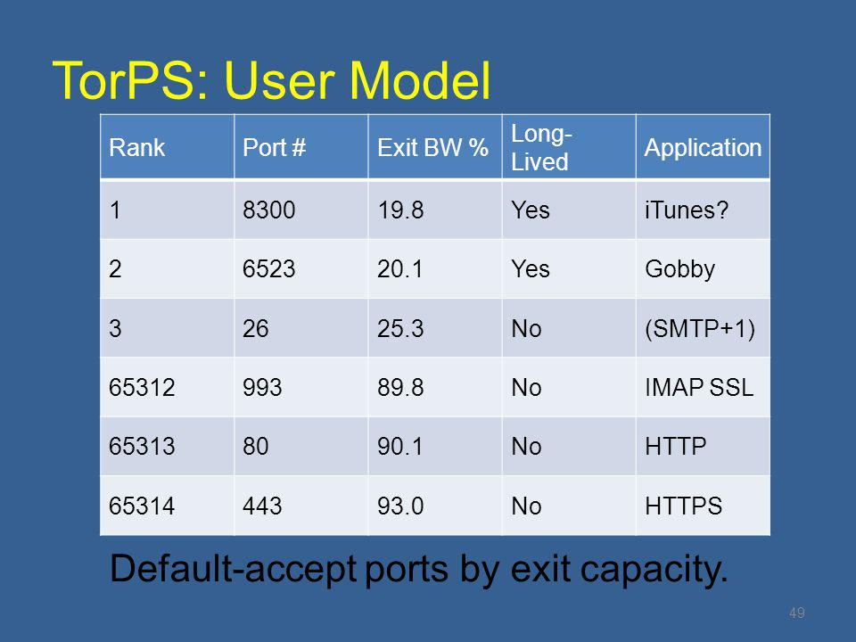 TorPS: User Model Default-accept ports by exit capacity. Rank Port #