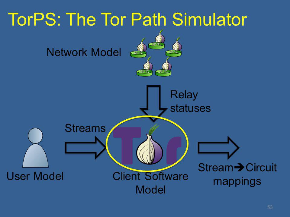 TorPS: The Tor Path Simulator