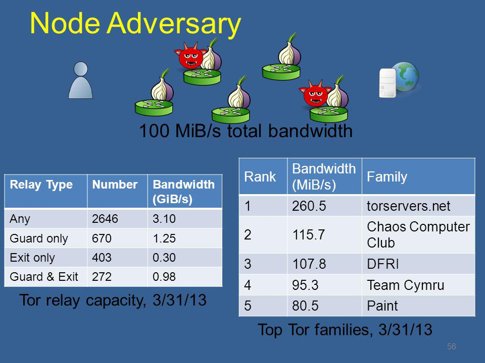 Node Adversary 100 MiB/s total bandwidth Tor relay capacity, 3/31/13