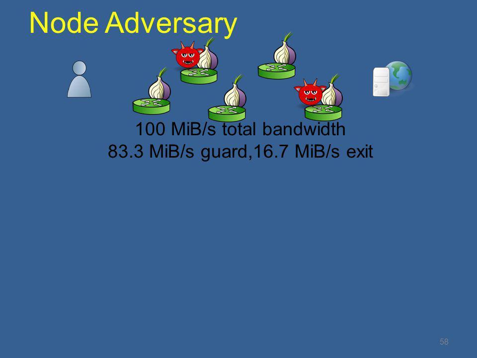 Node Adversary 100 MiB/s total bandwidth