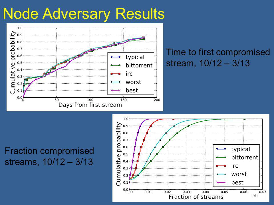 Node Adversary Results
