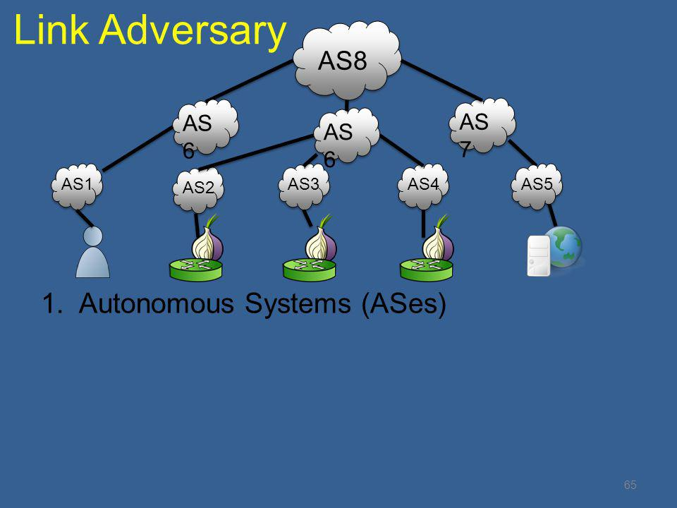 Link Adversary Autonomous Systems (ASes) AS8 AS6 AS7 AS6 AS1 AS2 AS3