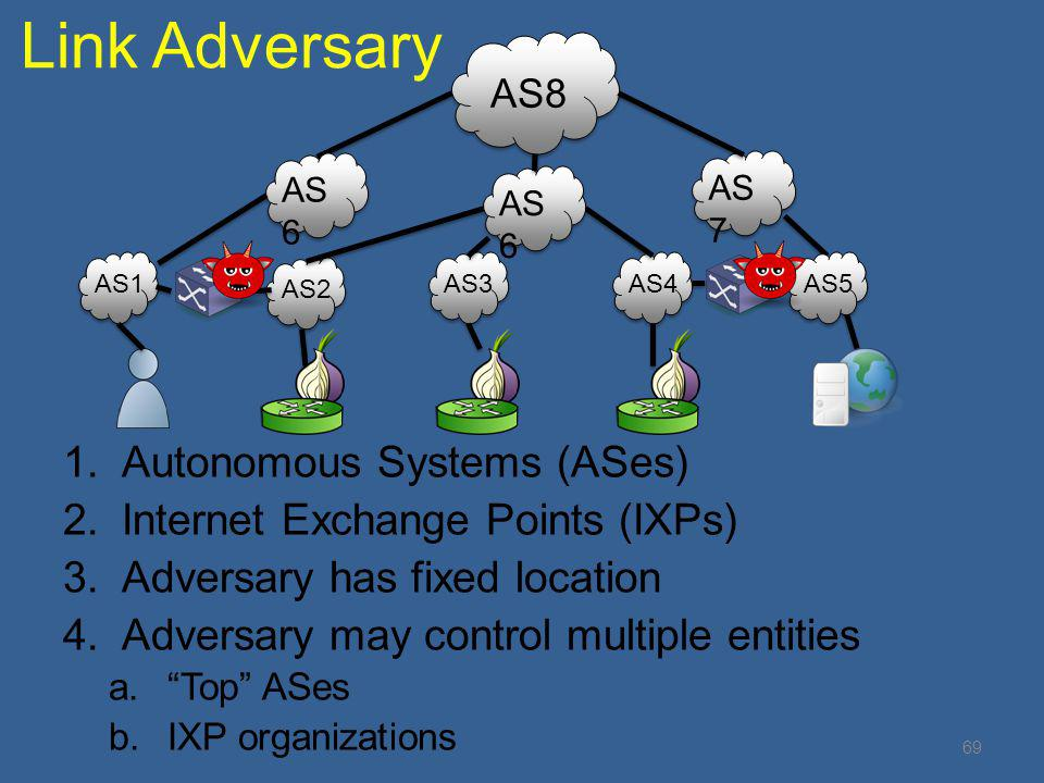 Link Adversary Autonomous Systems (ASes)