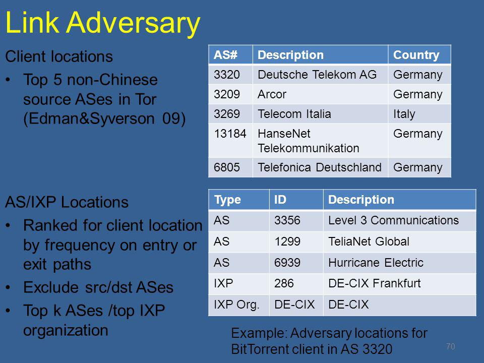 Link Adversary Client locations