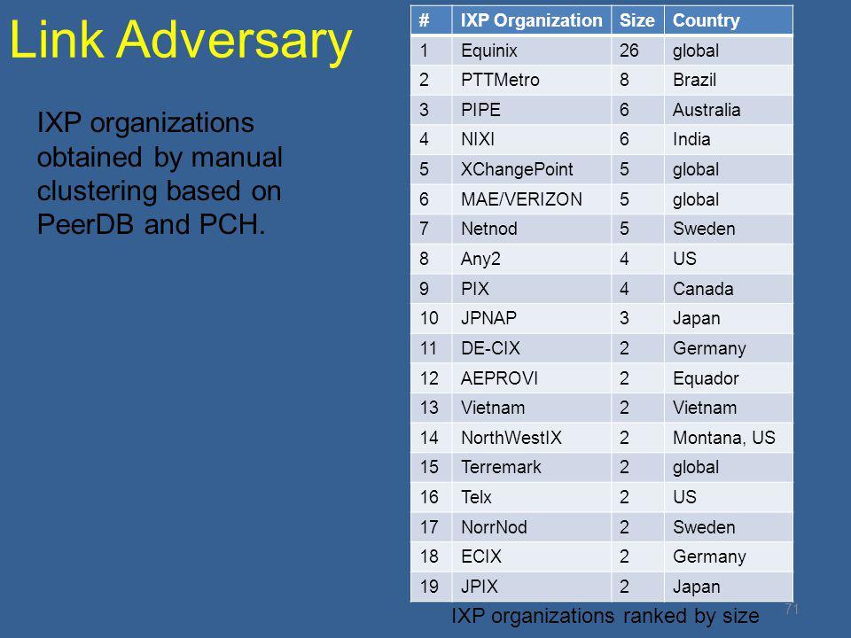 Link Adversary # IXP Organization. Size. Country. 1. Equinix. 26. global. 2. PTTMetro. 8.
