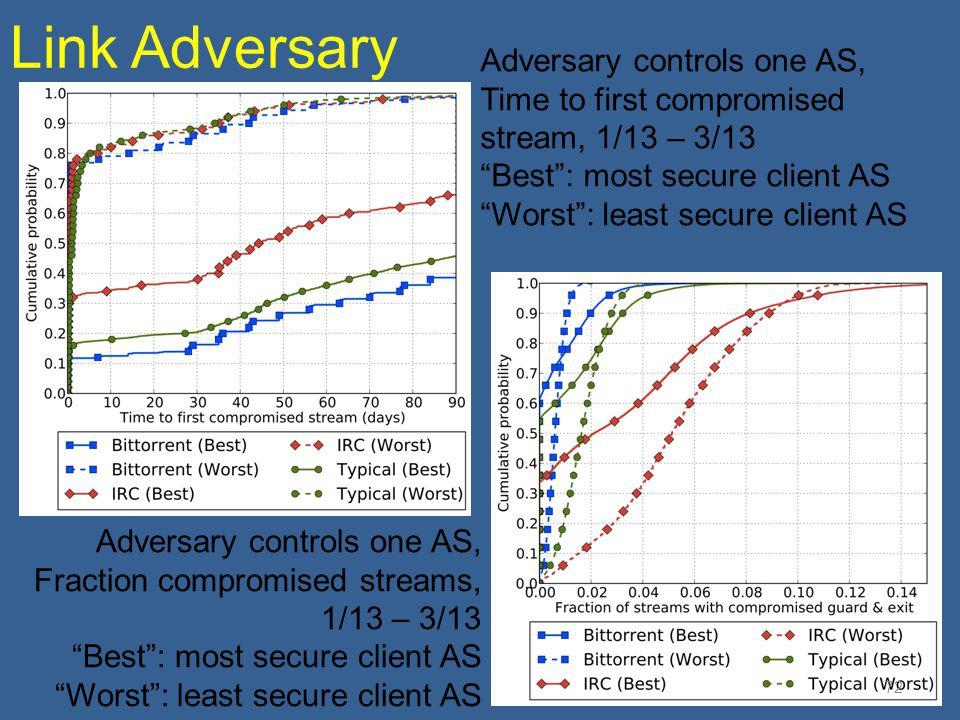 Link Adversary Adversary controls one AS,