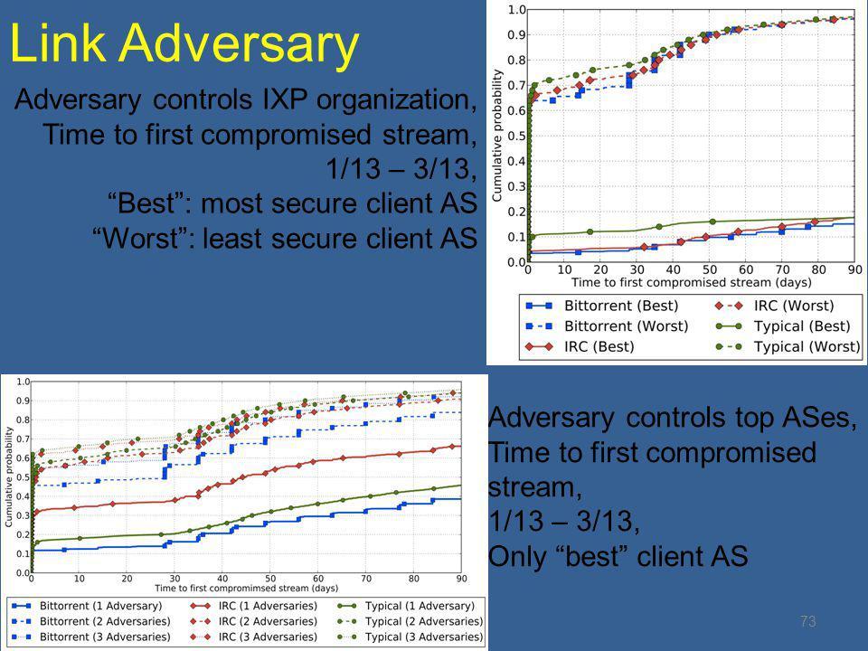 Link Adversary Adversary controls IXP organization,