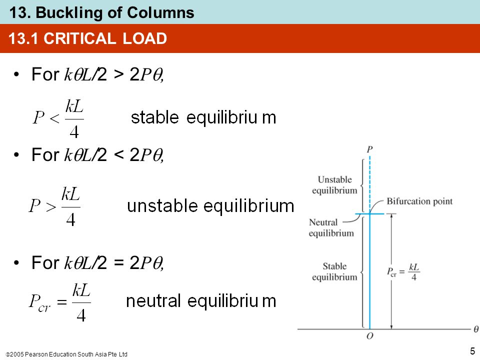 For kL/2 > 2P, For kL/2 < 2P, For kL/2 = 2P,