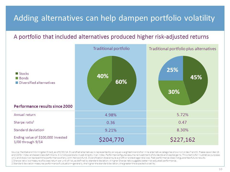 Adding alternatives can help dampen portfolio volatility