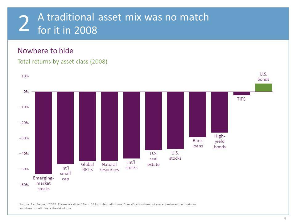 Emerging- market stocks